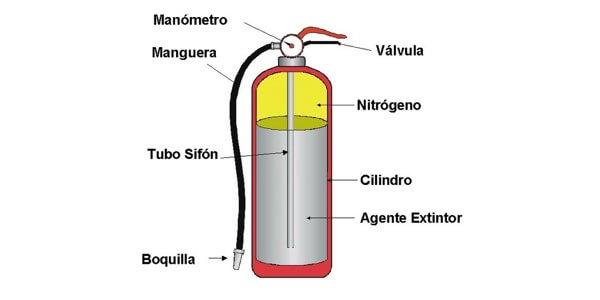 para que sirve el extintor