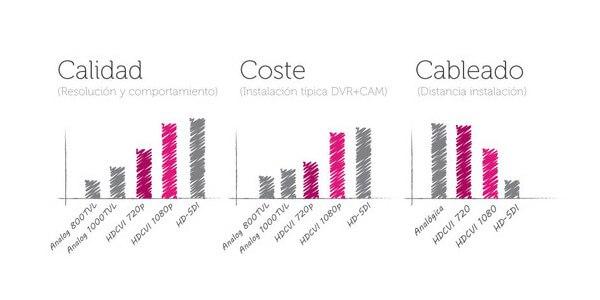 ¿Dónde se sitúa esta tecnología dentro del ecosistema de la cctv analógica?