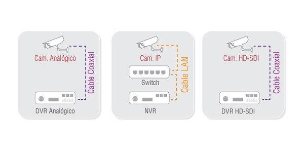 HD-SDI: la evolución del CCTV tradicional